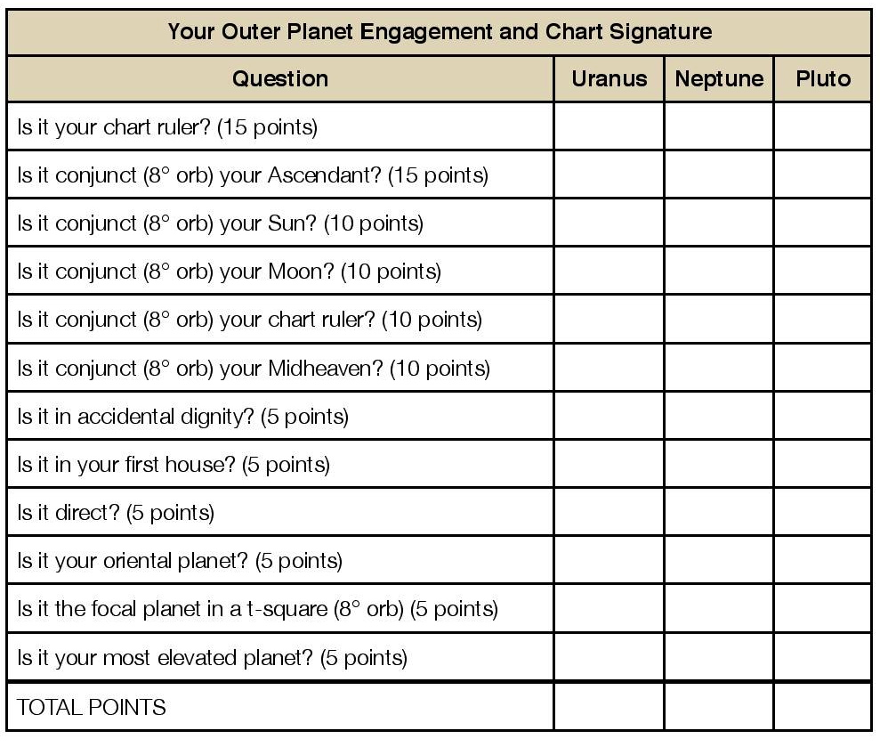 chart table for planets - photo #11