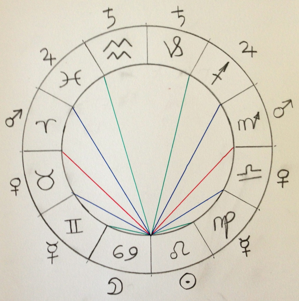 astrology essay Read this essay on constellation and astrology come browse our large digital warehouse of free sample essays get the knowledge you need in order to pass your classes and more.