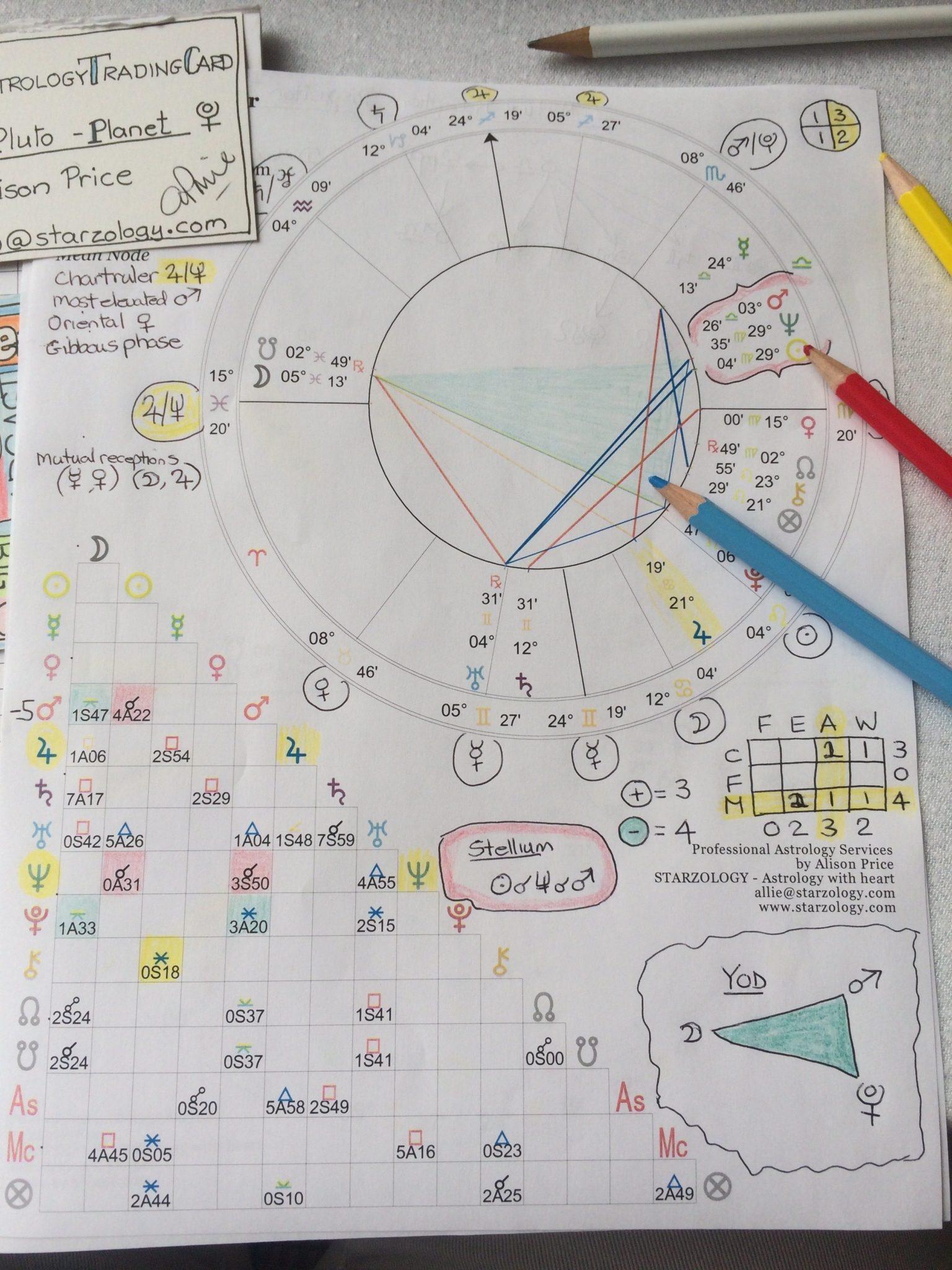 Basic Chart Interpretation – Step 2 – The Physical Chart