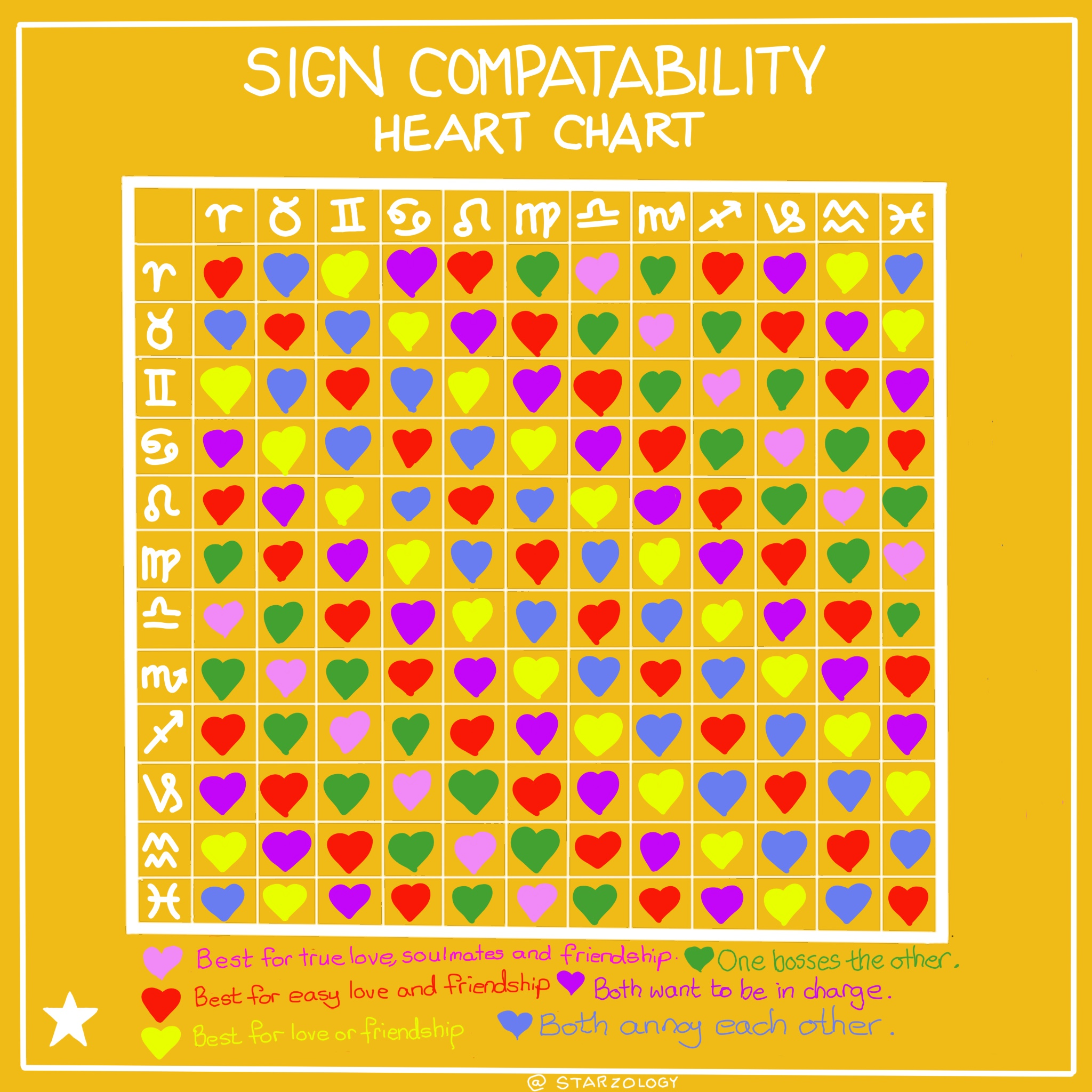 Astrological Compatible Signs - Starzology - Astrology with heart