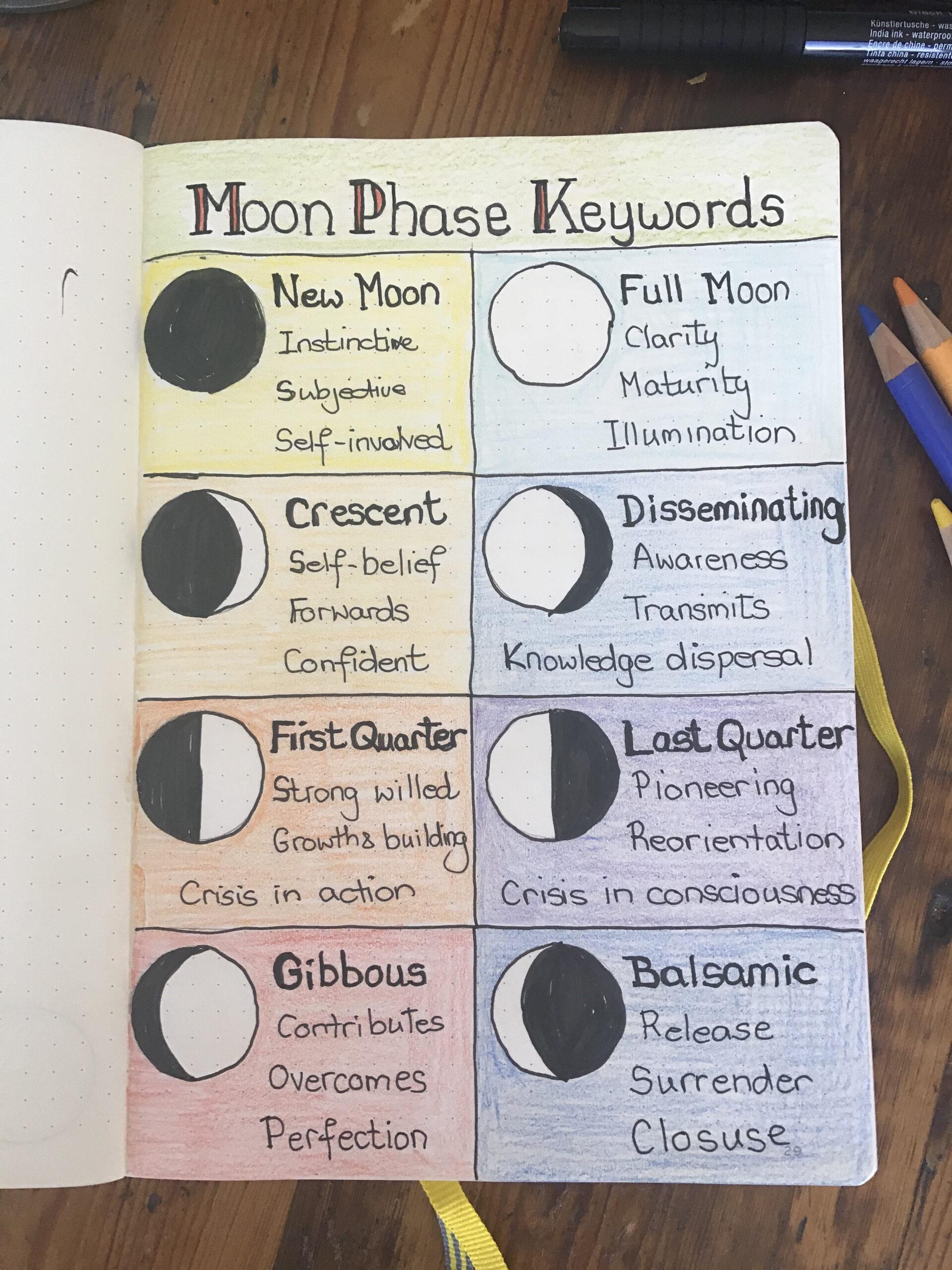 Moon Phase Keywords for each lunar phase.