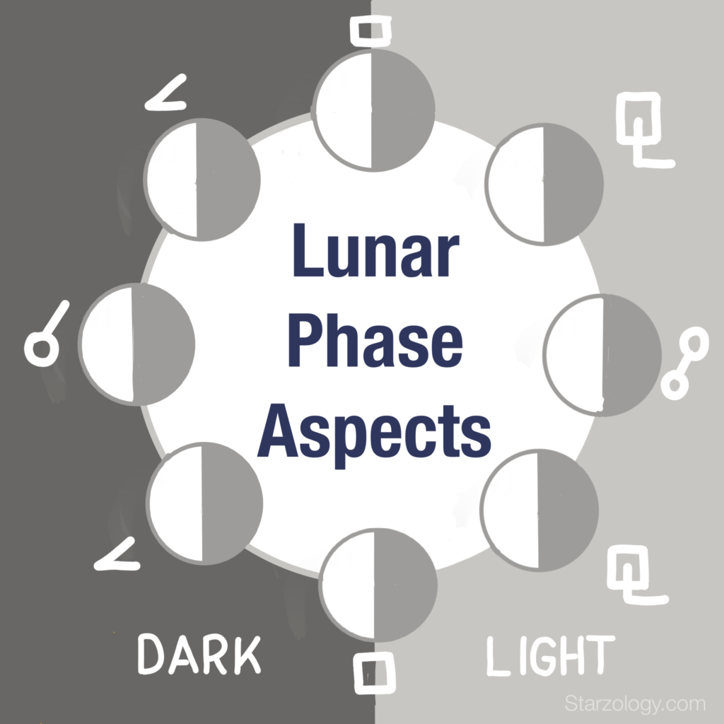 Lunar phase aspects showing the light and dark sides of the Moon's cycle.