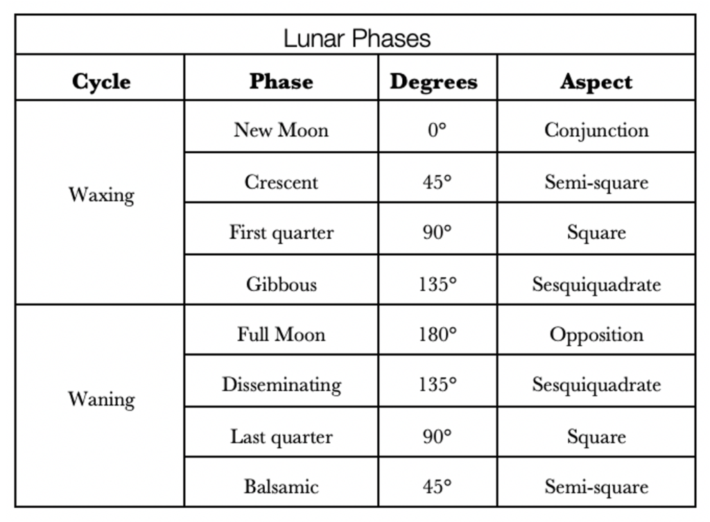 Table with the eight lunar phases and the corresponding angle and aspect.